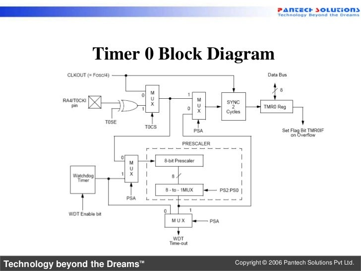 getting started with pic microcontrollers Control Block Diagram timer0 block diagram